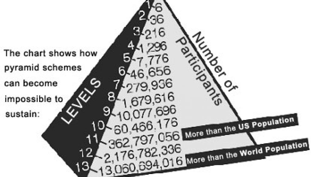 Image result for SOCIAL SECURITY PYRAMID SCHEME